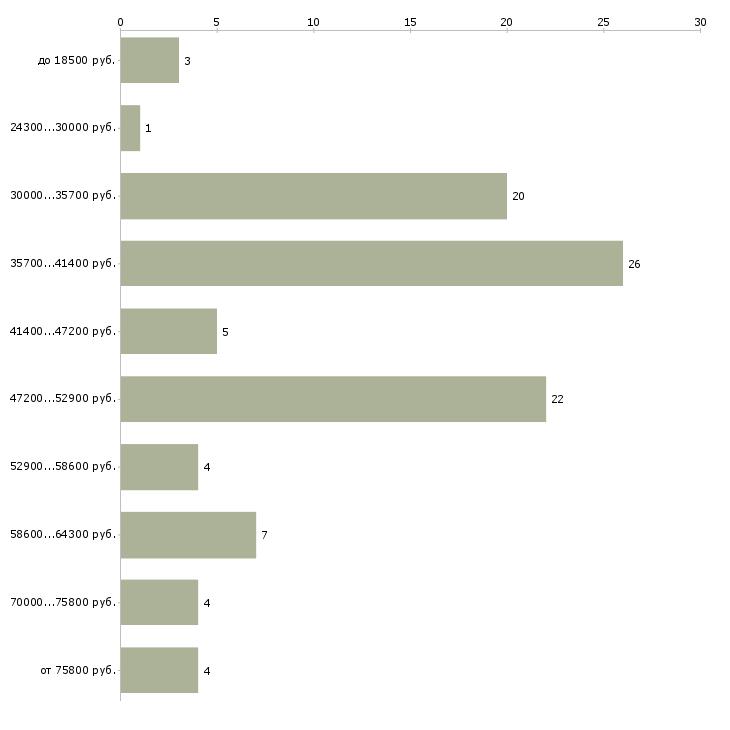 Найти работу стилист  - График распределения вакансий «стилист» по зарплате