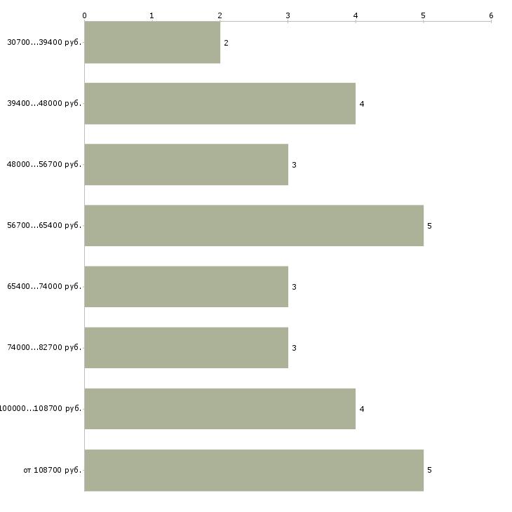 Найти работу управляющий банка  - График распределения вакансий «управляющий банка» по зарплате