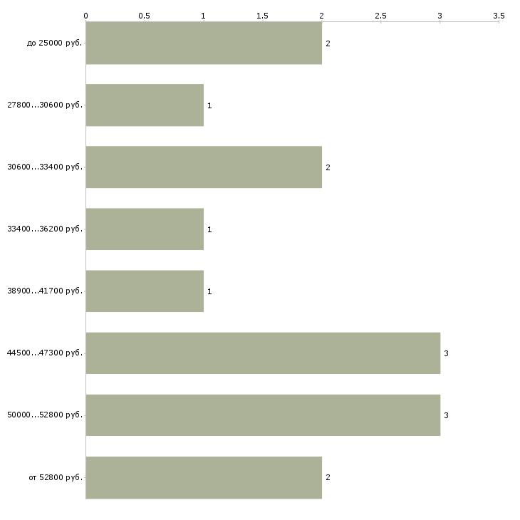 Найти работу учетчик  - График распределения вакансий «учетчик» по зарплате