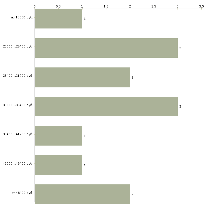 Найти работу фандрайзер  - График распределения вакансий «фандрайзер» по зарплате