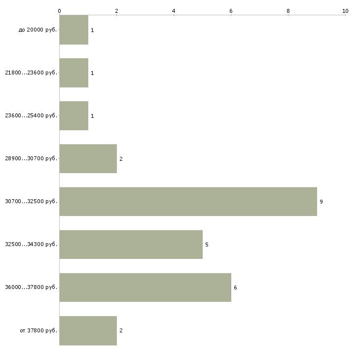 Найти работу эксперт по страхованию  - График распределения вакансий «эксперт по страхованию» по зарплате