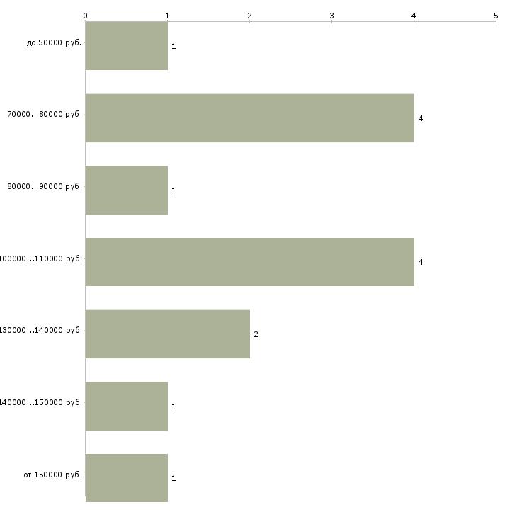 Найти работу pr директор  - График распределения вакансий «pr директор» по зарплате