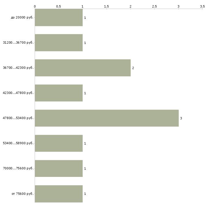Найти работу web программист  - График распределения вакансий «web программист» по зарплате