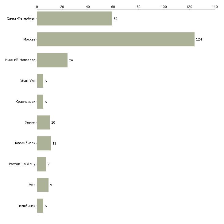 Найти работу автозапчасти кладовщик-Число вакансий «автозапчасти кладовщик» на сайте в городах Росcии