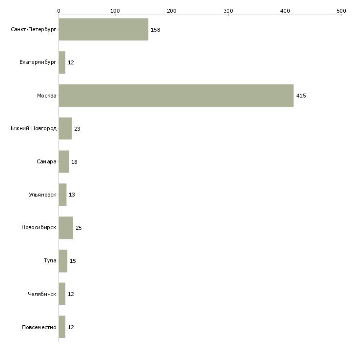 Найти работу аккаунт менеджер-Число вакансий «аккаунт менеджер» на сайте в городах Росcии