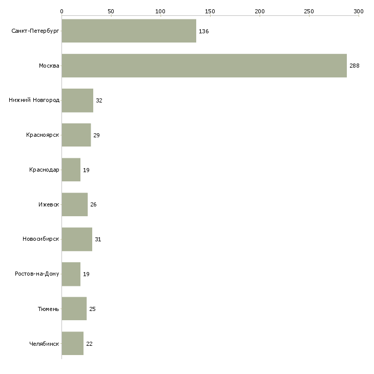 Найти работу диагност-Число вакансий «диагност» на сайте в городах Росcии