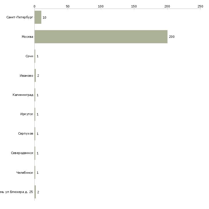 Найти работу землекоп-Число вакансий «землекоп» на сайте в городах Росcии