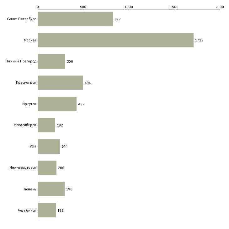 Найти работу машинист-Число вакансий «машинист» на сайте в городах Росcии