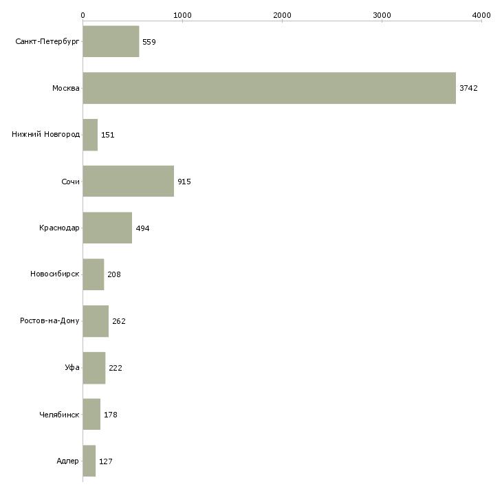 Найти работу менеджер по недвижимости-Число вакансий «менеджер по недвижимости» на сайте в городах Росcии