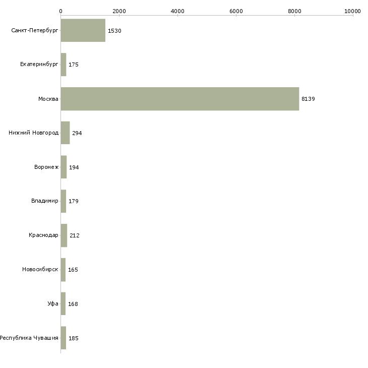 Найти работу менеджер смены-Число вакансий «менеджер смены» на сайте в городах Росcии