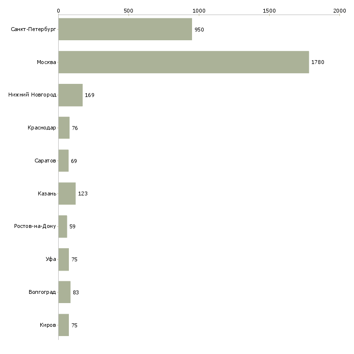 Найти работу подсобный рабочий-Число вакансий «подсобный рабочий» на сайте в городах Росcии