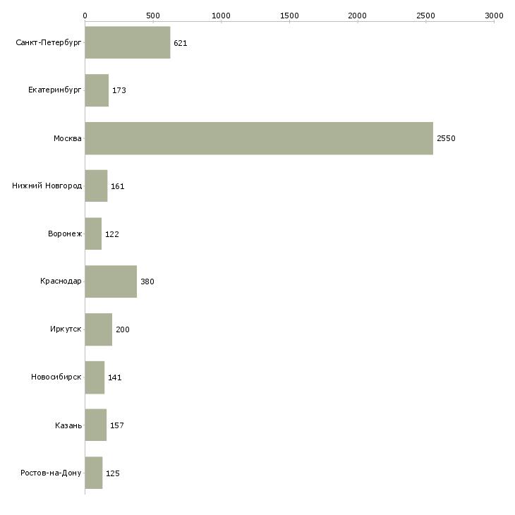 Найти работу продажа мебели-Число вакансий «продажа мебели» на сайте в городах Росcии