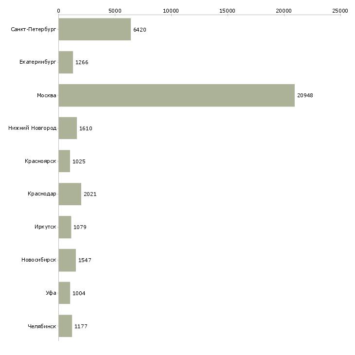 Найти работу продажа услуг-Число вакансий «продажа услуг» на сайте в городах Росcии