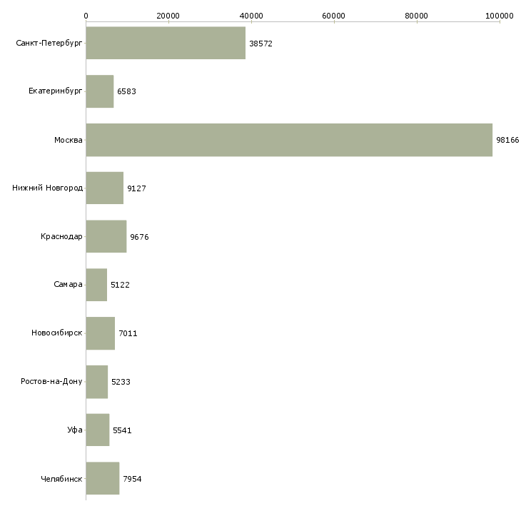Найти работу рабочий-Число вакансий «рабочий» на сайте в городах Росcии