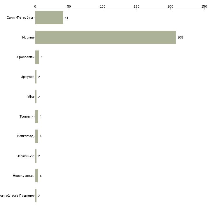 Найти работу распространители листовок-Число вакансий «распространители листовок» на сайте в городах Росcии