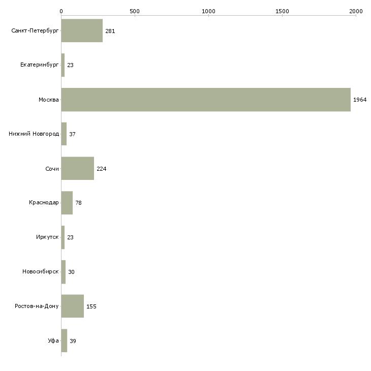 Найти работу рекламный агент-Число вакансий «рекламный агент» на сайте в городах Росcии