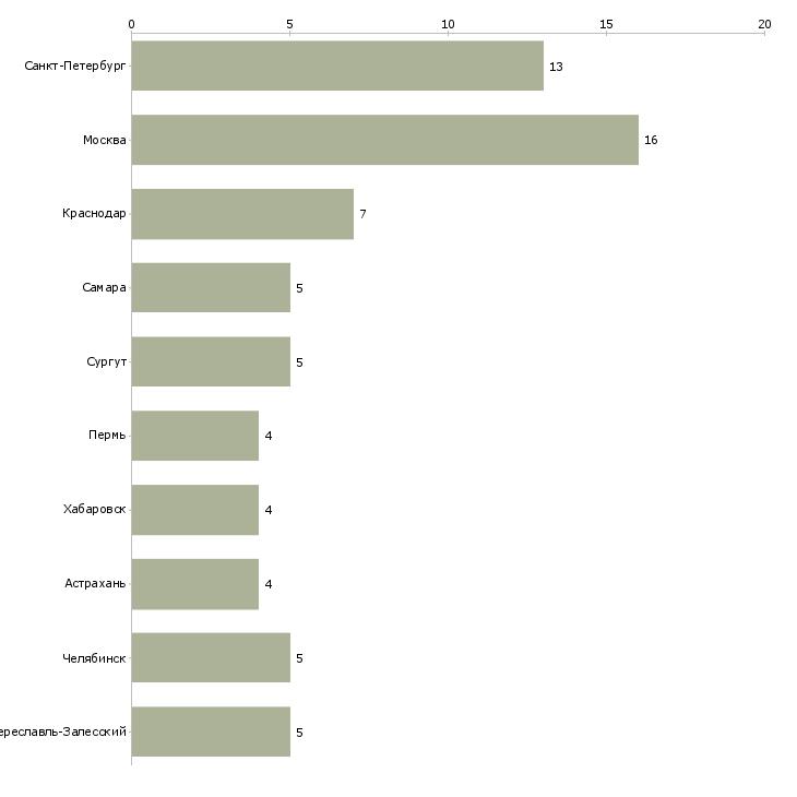 Найти работу управляющий азс-Число вакансий «управляющий азс» на сайте в городах Росcии