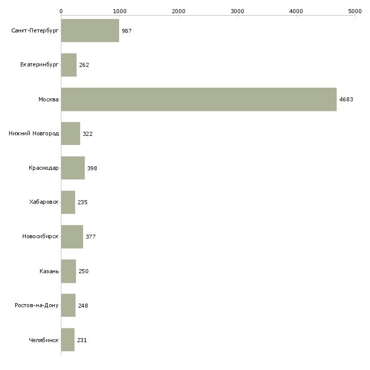 Найти работу финансовый менеджер-Число вакансий «финансовый менеджер» на сайте в городах Росcии