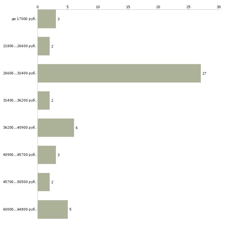 Найти работу аварийный комиссар  - График распределения вакансий «аварийный комиссар» по зарплате