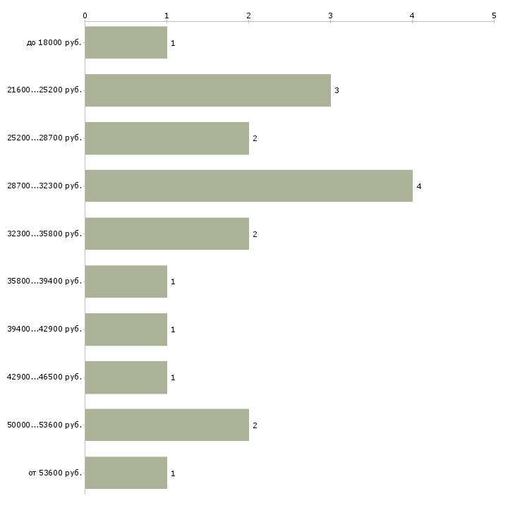 Найти работу автокурьер  - График распределения вакансий «автокурьер» по зарплате