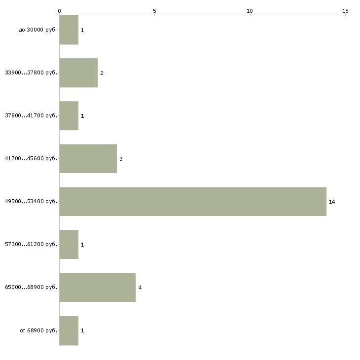 Найти работу автоэлектрик диагност сто  - График распределения вакансий «автоэлектрик диагност сто» по зарплате