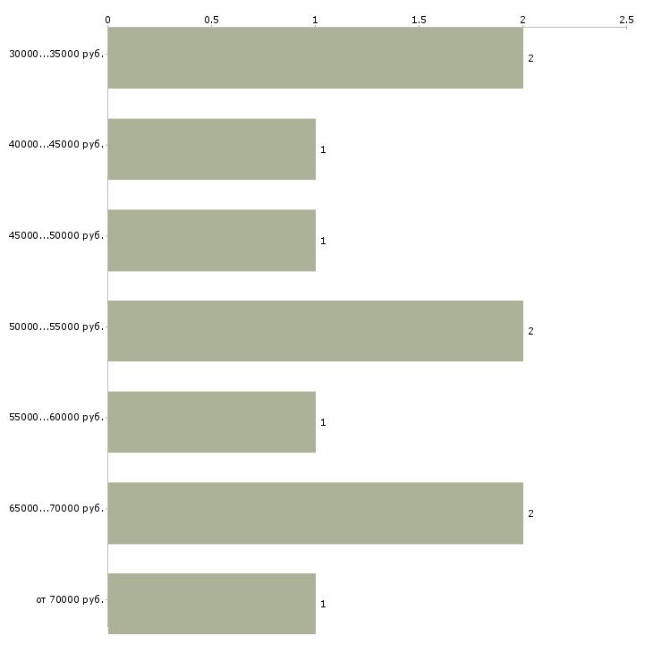 Найти работу архитектор проекта  - График распределения вакансий «архитектор проекта» по зарплате