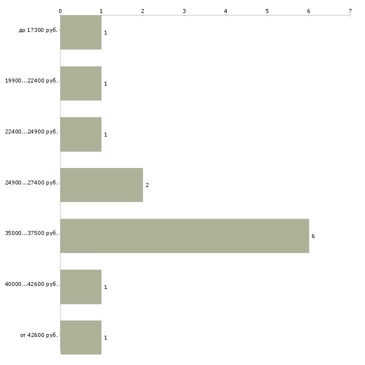Найти работу ассистент стилиста  - График распределения вакансий «ассистент стилиста» по зарплате