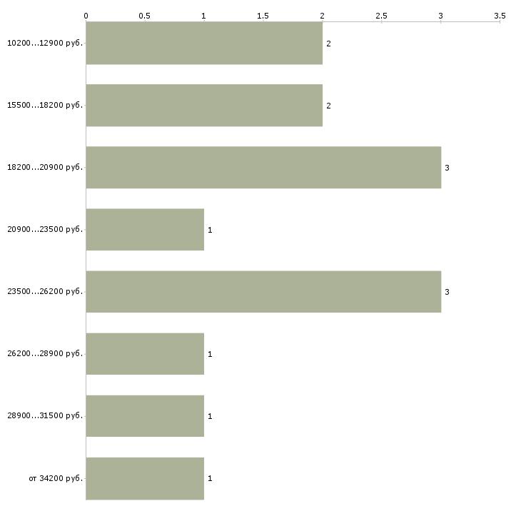 Найти работу балетмейстер  - График распределения вакансий «балетмейстер» по зарплате
