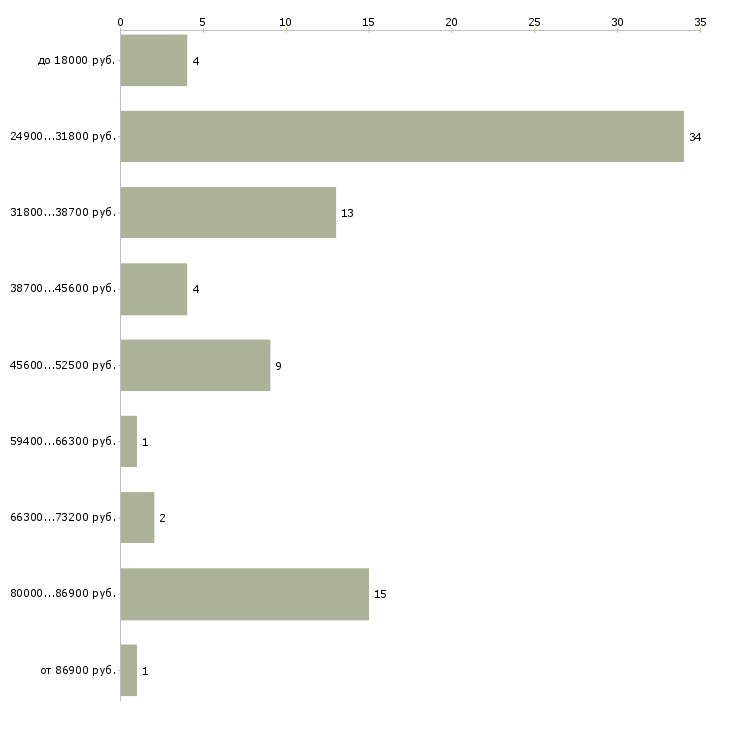 Найти работу ведущая на телевидении  - График распределения вакансий «ведущая на телевидении» по зарплате
