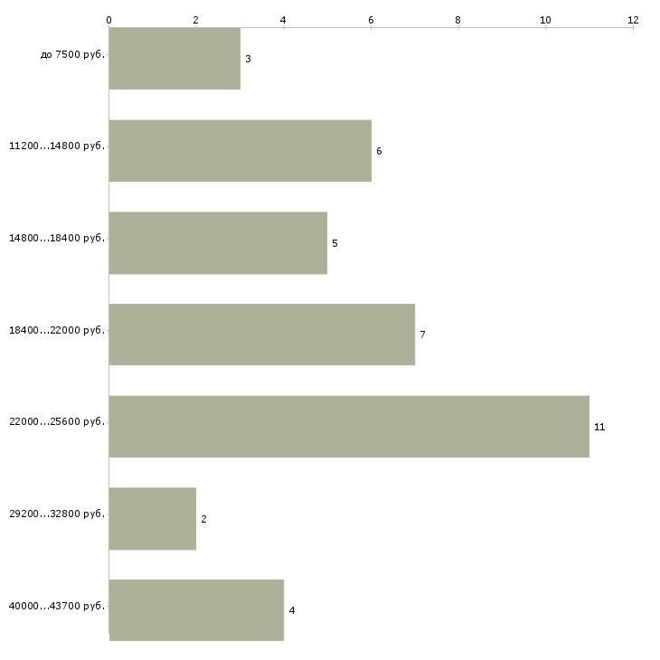 Найти работу ветеринарный фельдшер  - График распределения вакансий «ветеринарный фельдшер» по зарплате