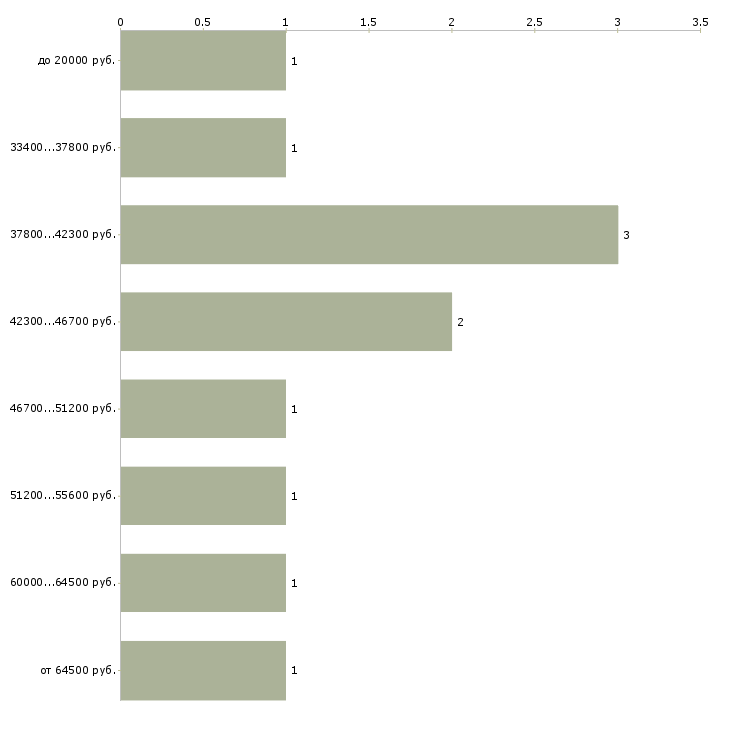 Найти работу видеодизайнер  - График распределения вакансий «видеодизайнер» по зарплате