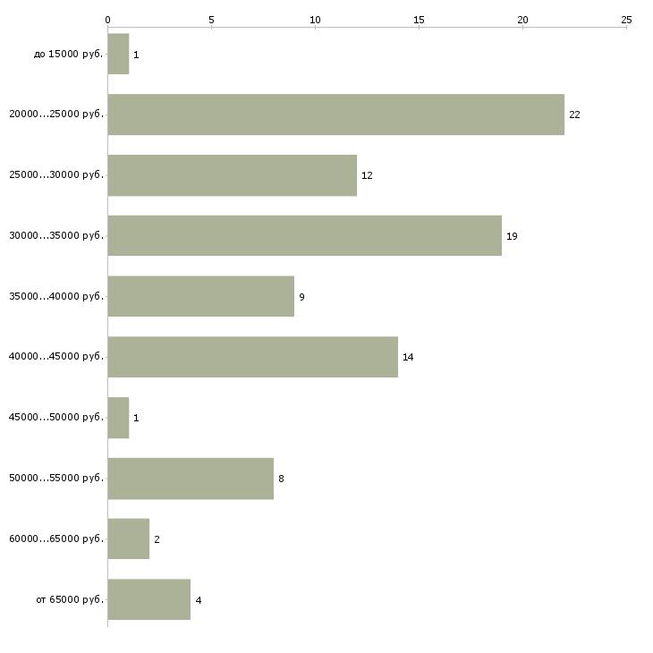 Найти работу визовый менеджер  - График распределения вакансий «визовый менеджер» по зарплате