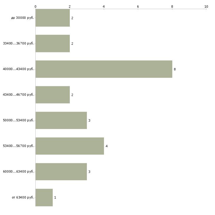 Найти работу врач узд  - График распределения вакансий «врач узд» по зарплате