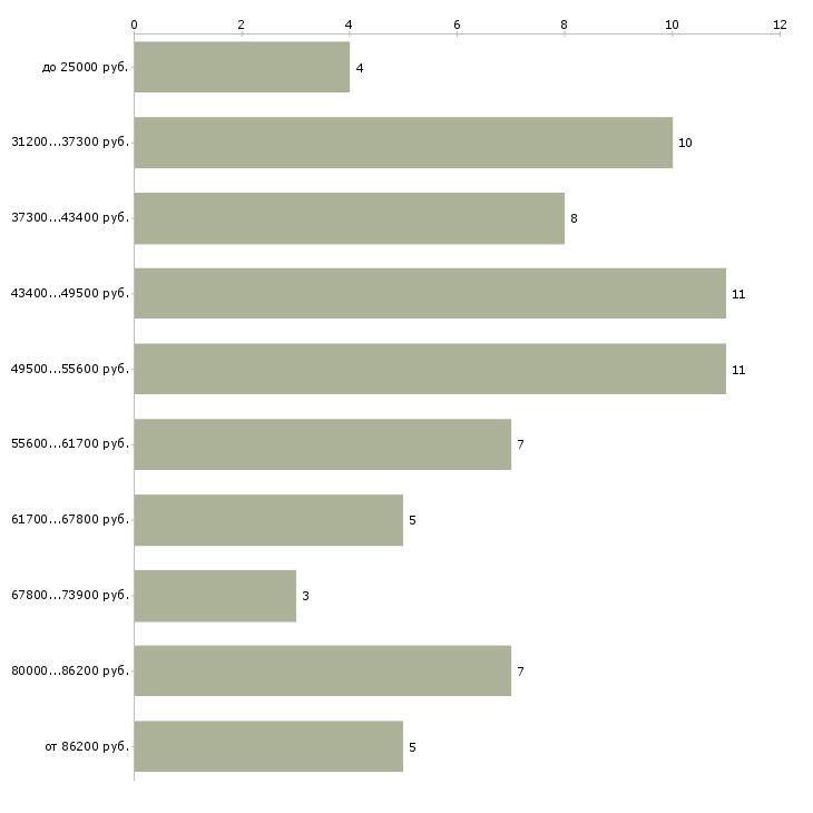 Найти работу врач узи  - График распределения вакансий «врач узи» по зарплате