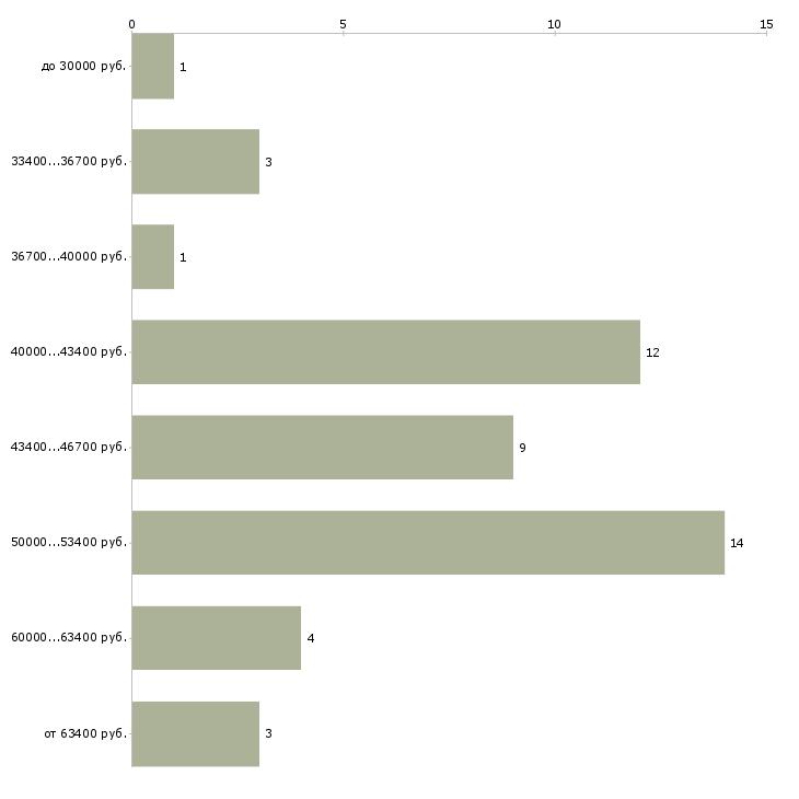 Найти работу газоэлектросварщик  - График распределения вакансий «газоэлектросварщик» по зарплате