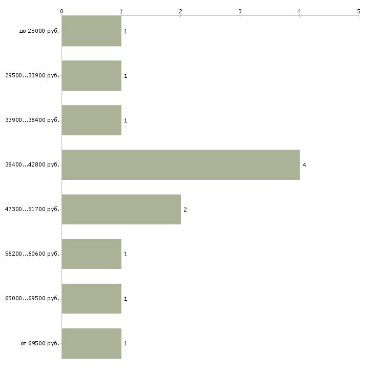Найти работу генпланист  - График распределения вакансий «генпланист» по зарплате