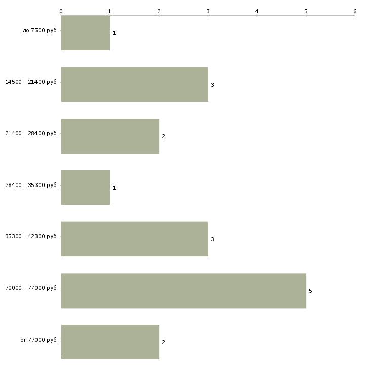Найти работу гигиена  - График распределения вакансий «гигиена» по зарплате