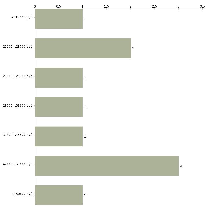 Найти работу главный технолог  - График распределения вакансий «главный технолог» по зарплате