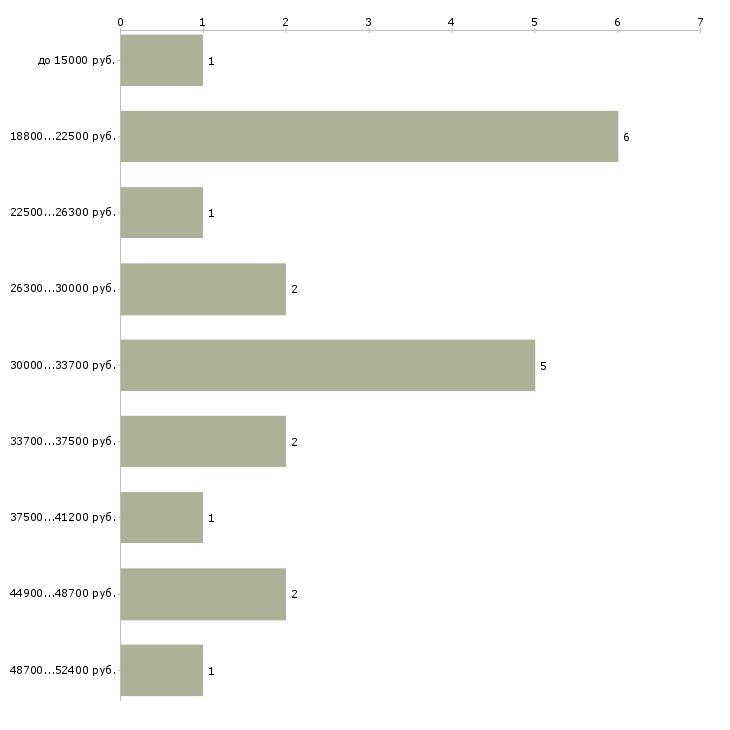 Найти работу гладильщица  - График распределения вакансий «гладильщица» по зарплате