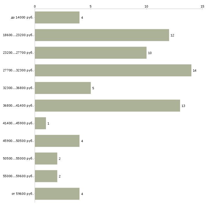 Найти работу группа быстрого реагирования  - График распределения вакансий «группа быстрого реагирования» по зарплате