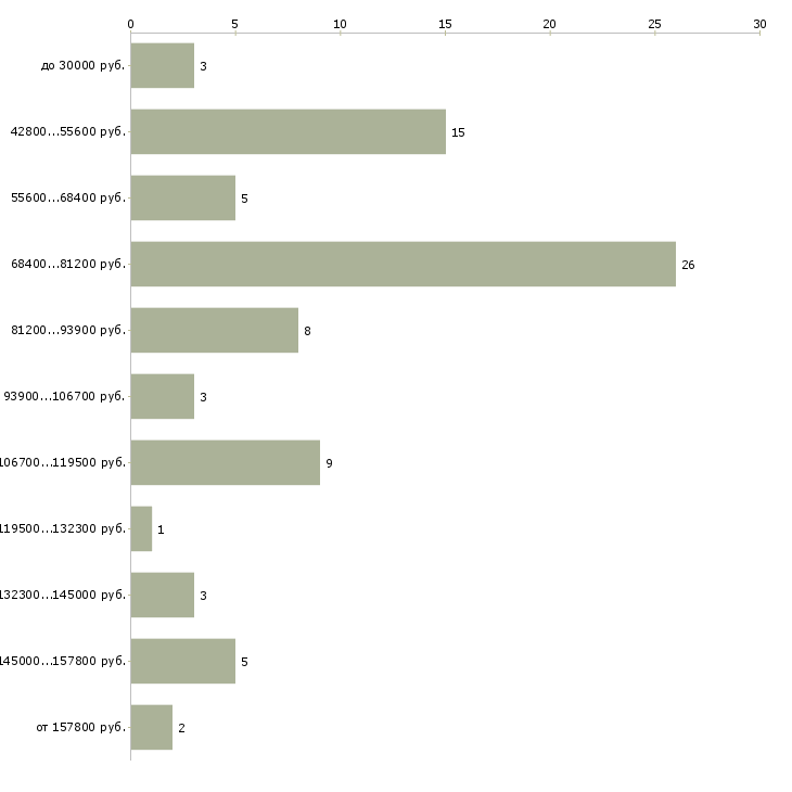 Найти работу девелопер  - График распределения вакансий «девелопер» по зарплате