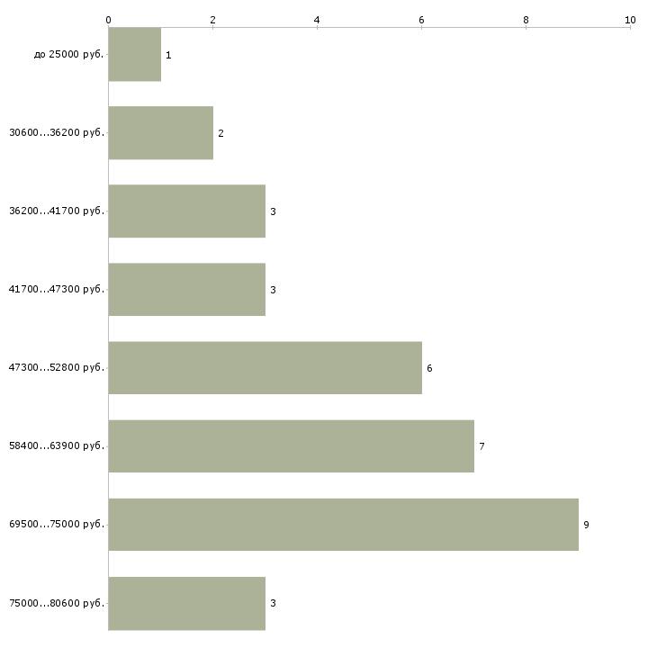 Найти работу дежурный врач  - График распределения вакансий «дежурный врач» по зарплате