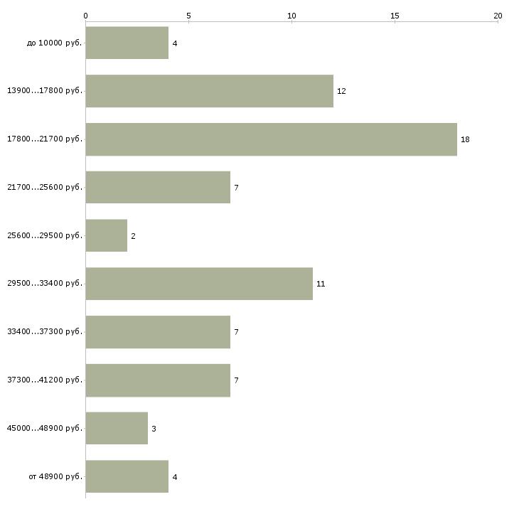 Найти работу дезинфектор  - График распределения вакансий «дезинфектор» по зарплате