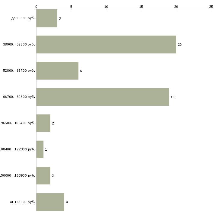 Найти работу дерматолог  - График распределения вакансий «дерматолог» по зарплате