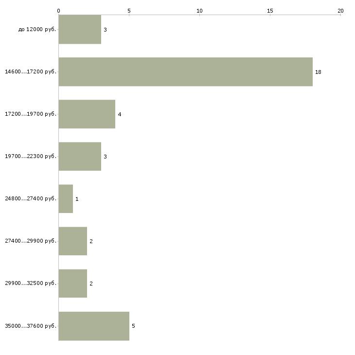 Найти работу диетсестра  - График распределения вакансий «диетсестра» по зарплате