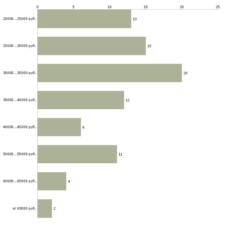 Найти работу дизайнер штор  - График распределения вакансий «дизайнер штор» по зарплате