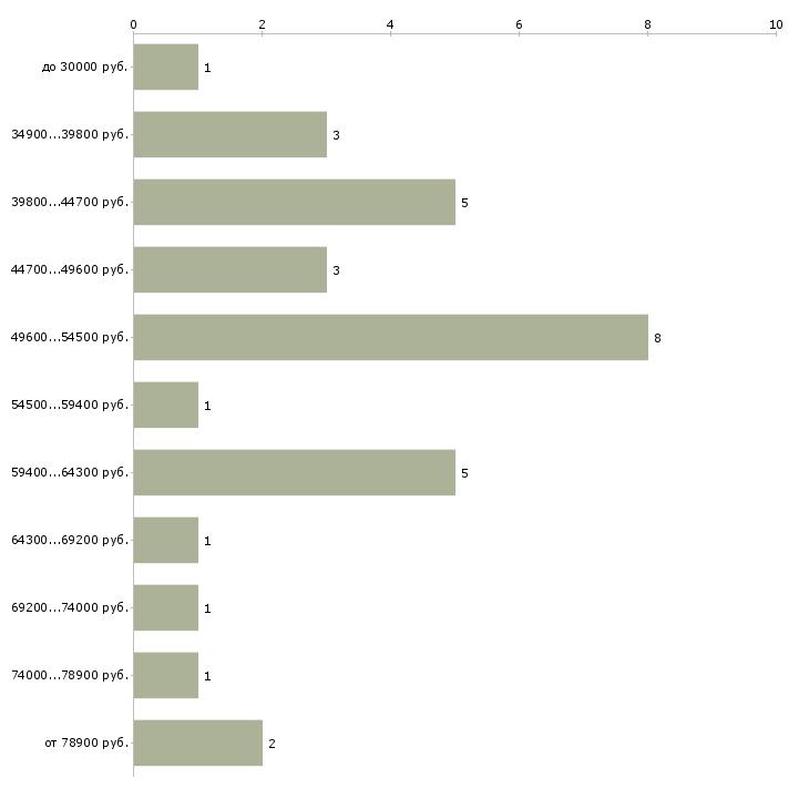 Найти работу директор по автосервису  - График распределения вакансий «директор по автосервису» по зарплате