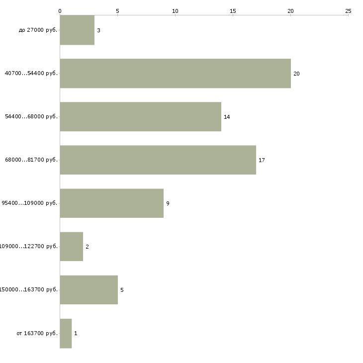 Найти работу директор по снабжению  - График распределения вакансий «директор по снабжению» по зарплате