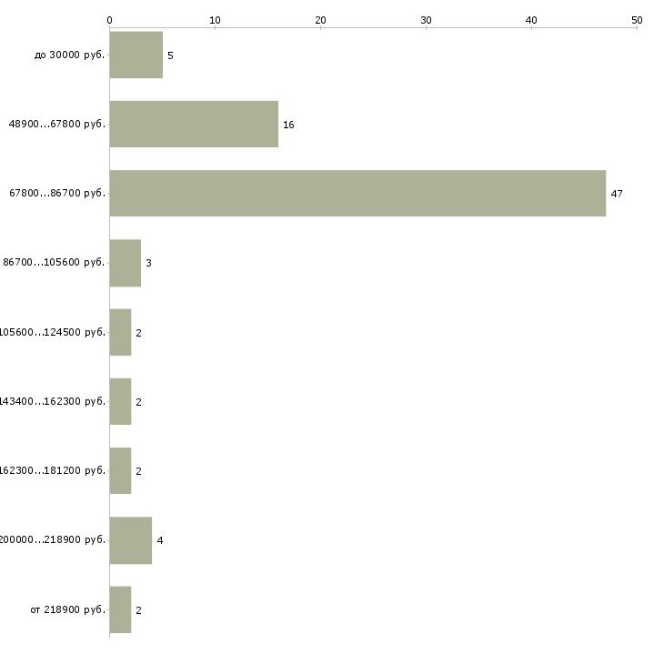 Найти работу директор руководитель управляющий  - График распределения вакансий «директор руководитель управляющий» по зарплате