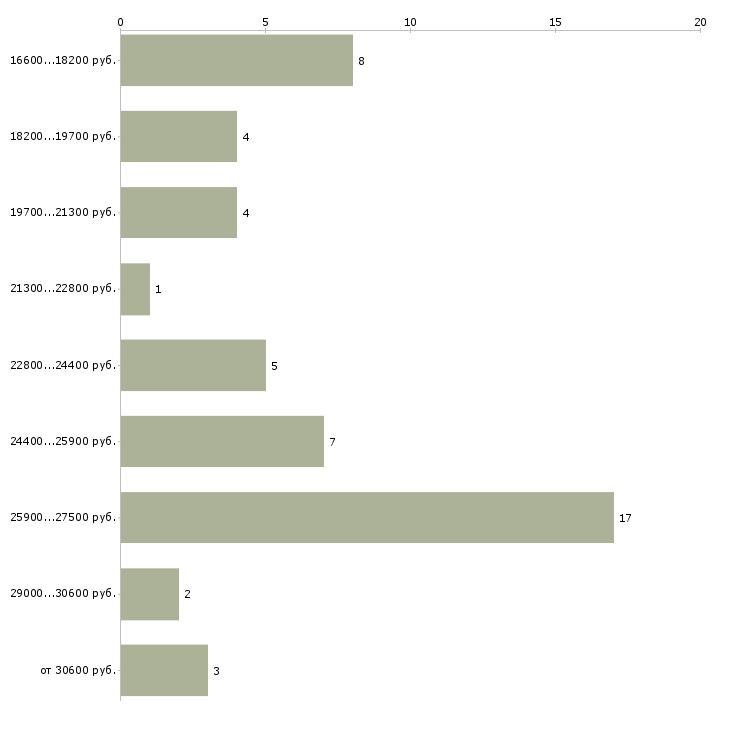 Найти работу диспетчер в офис  - График распределения вакансий «диспетчер в офис» по зарплате